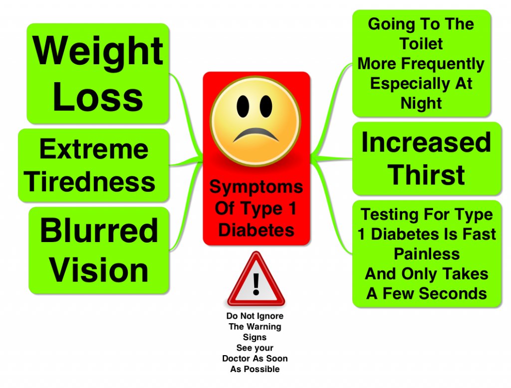 Easy Ways To Make You Easy To Know The Effect of type 2 Diabetes Symtomps