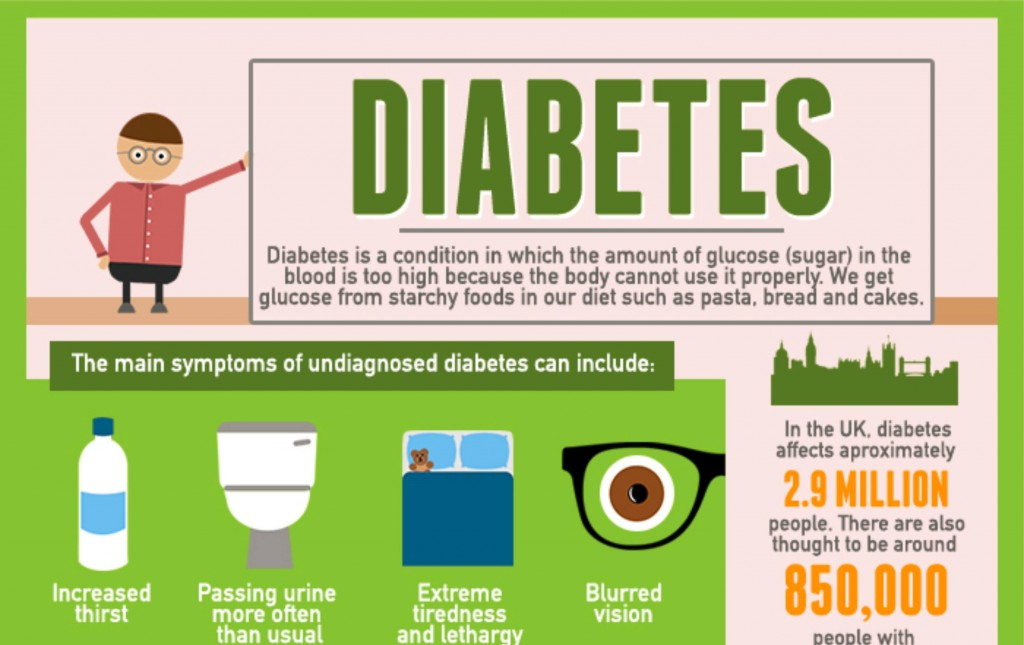 Well Explanation About The Symptoms Of Diabetes and The Ways To Solve It