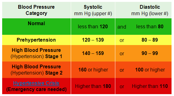 Chart Showing Blood Pressure Types Consisting Systolic and Diastolic