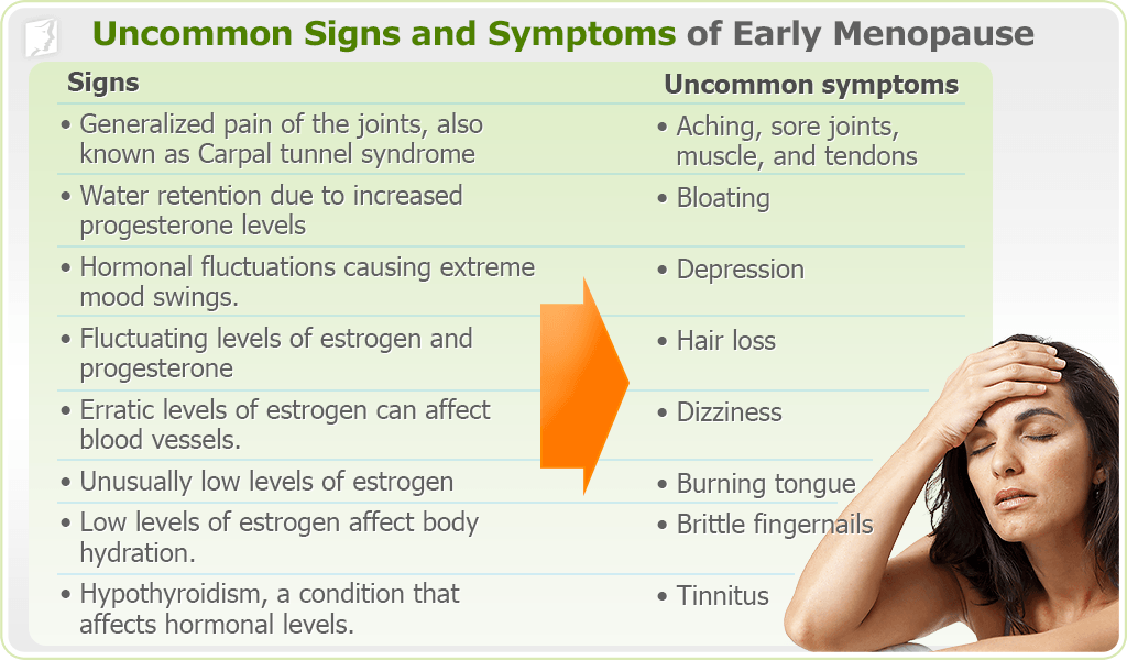Early Menopause Signs Presented on Simple Infographic with Words and Picture