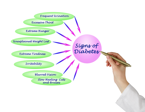 Graphic Showing the Early Warnings of Diabetes Illness in Comprehensive Diagram