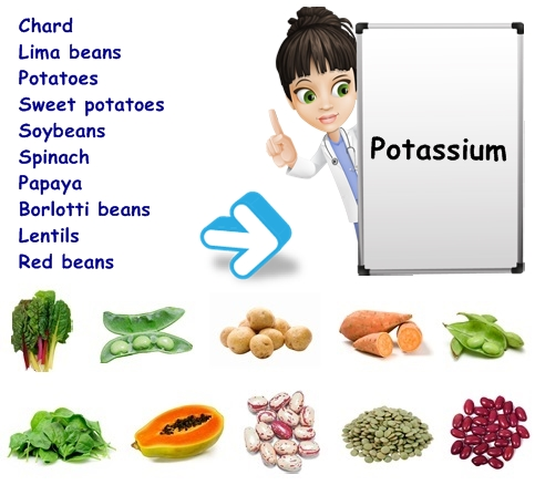 Potassium coming from Healthy Foods including Fruits and Vegetable