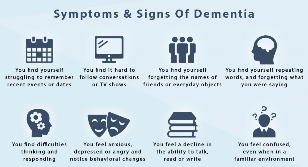 describe a range of cause of dementia syndrome It is a set of symptoms that directly affect a person's quality of life, leading to  it's  an overall term that describes a wide range of symptoms associated with a.